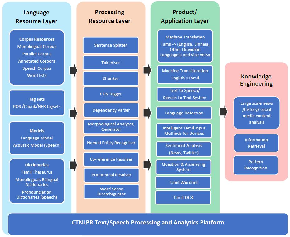 7079f579c5c65 Fig 1  CTNLPR Text Speech Processing and Analytics Platform Component Model